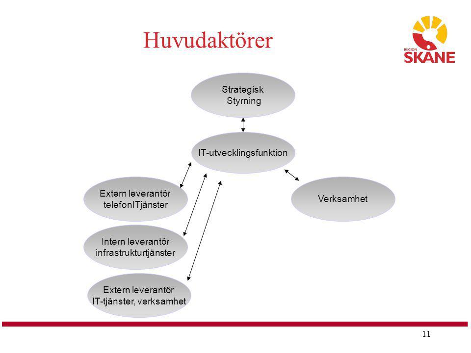 11 Strategisk Styrning IT-utvecklingsfunktion Verksamhet Extern leverantör telefonITjänster Intern leverantör infrastrukturtjänster Extern leverantör