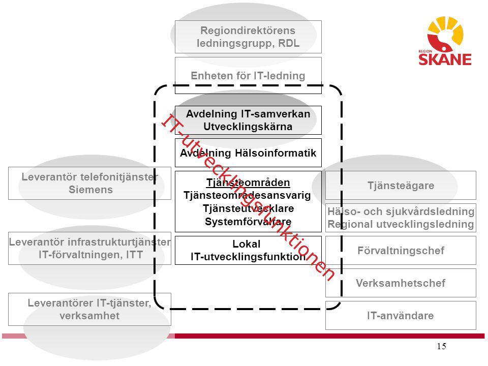 15 Regiondirektörens ledningsgrupp, RDL Enheten för IT-ledning Tjänsteägare Leverantör telefonitjänster Siemens Leverantör infrastrukturtjänster IT-fö