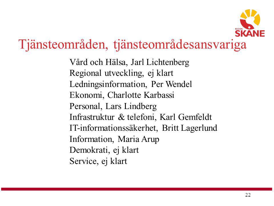 22 Tjänsteområden, tjänsteområdesansvariga Vård och Hälsa, Jarl Lichtenberg Regional utveckling, ej klart Ledningsinformation, Per Wendel Ekonomi, Cha