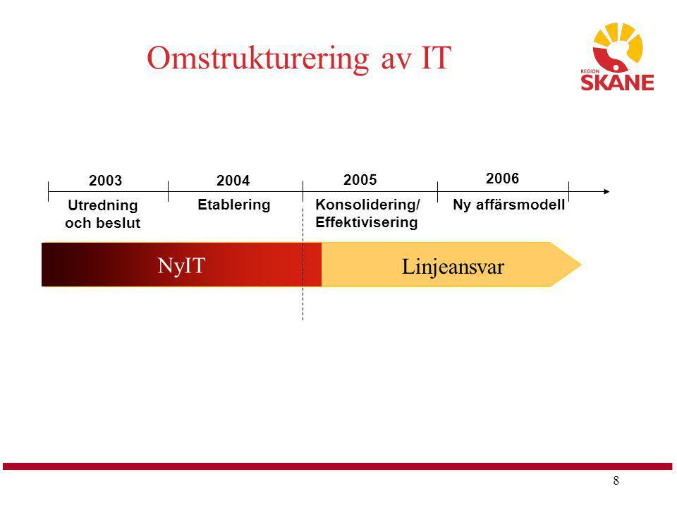 8 Omstrukturering av IT Etablering Utredning och beslut Konsolidering/ Effektivisering Ny affärsmodell 2004 2005 2006 2003 NyIT Linjeansvar