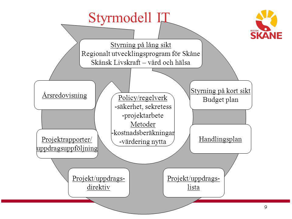 9 Styrning på lång sikt Regionalt utvecklingsprogram för Skåne Skånsk Livskraft – vård och hälsa Policy/regelverk -säkerhet, sekretess -projektarbete