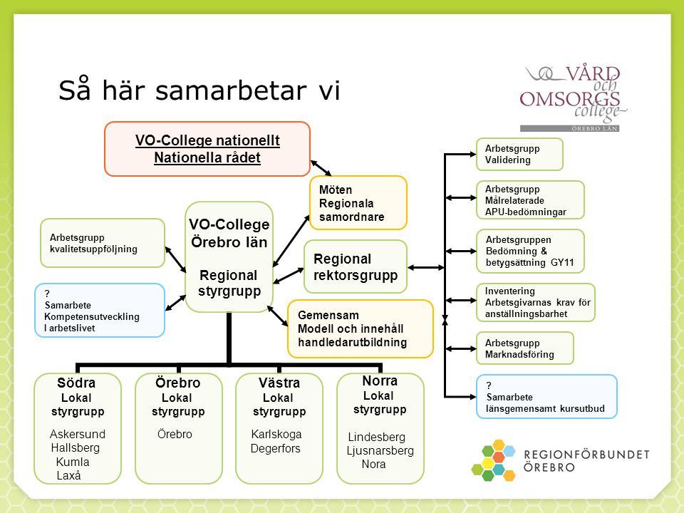 Så här samarbetar vi VO-College Örebro län Regional styrgrupp Södra Lokal styrgrupp Askersund Hallsberg Kumla Laxå Örebro Lokal styrgrupp Örebro Västr