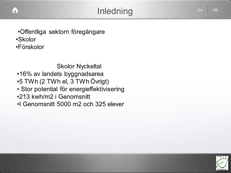 Inledning Offentliga sektorn föregångare Skolor Förskolor Skolor Nyckeltal 16% av landets byggnadsarea 5 TWh (2 TWh el, 3 TWh Övrigt) Stor potential f