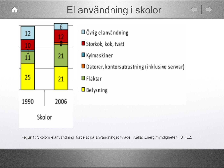El användning i skolor Figur 1: Skolors elanvändning fördelat på användningsområde. Källa: Energimyndigheten, STIL2.
