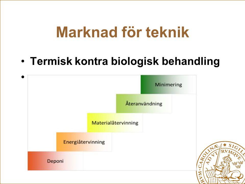Marknad för teknik Termisk kontra biologisk behandling