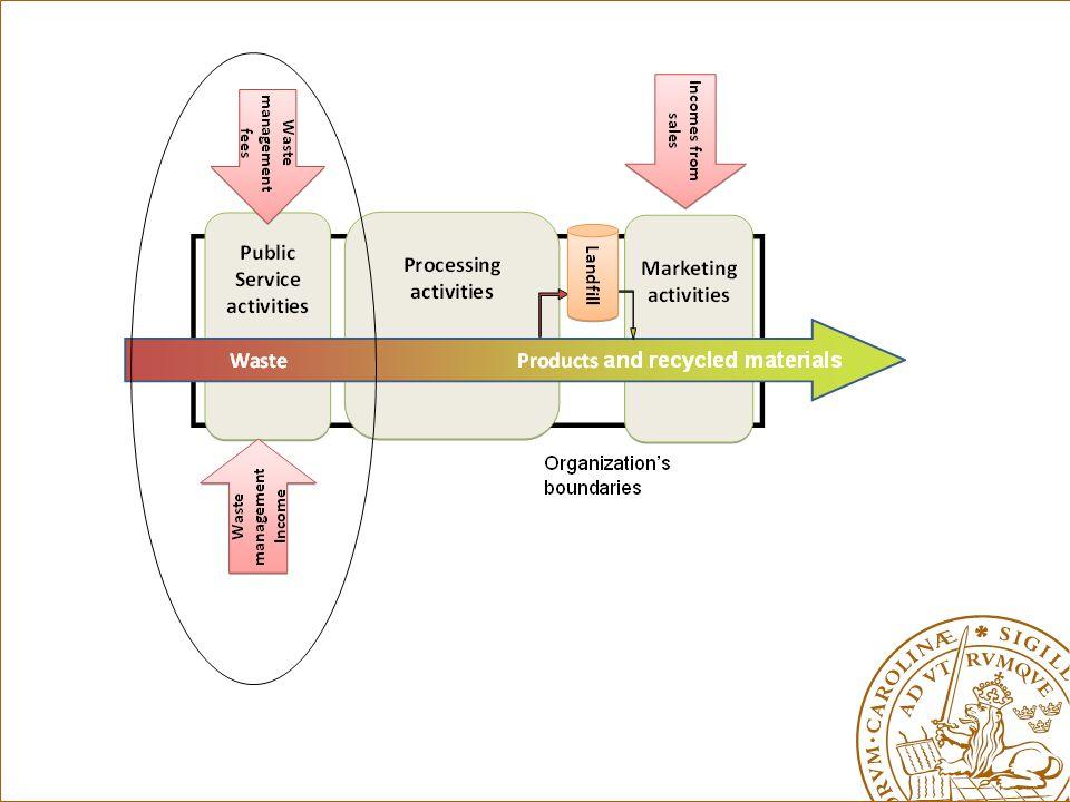 Marknad för avfall Att se avfall som en resurs medför en konkurrens om avfall Strukturella behov av infrastrukturer med höga fasta kostnader Snabb internationell ökning av behandlingskapacitet Lagstiftning om ökad konkurrens Frikoppling (decoupling) mellan ekonomisk tillväxt och avfallsvolymerna
