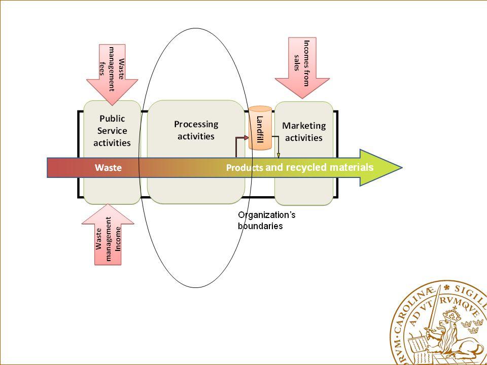Strategiska utmaning 2/2 Betjäna sina olika intressenter Tänka multidimensionell: ekonomi, miljö, människor Tänka över olika tid- och rumsskalor Skapa en dynamik av multidimensionellt värdeskapande Korsbefrukta de olika slags värde