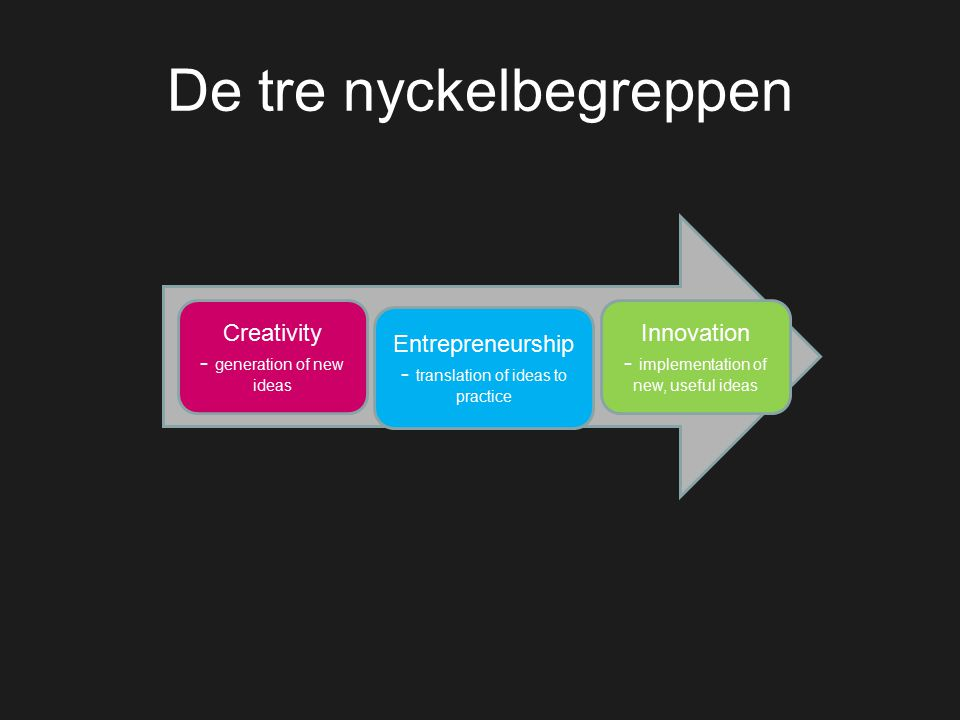 De tre nyckelbegreppen Creativity - generation of new ideas Entrepreneurship - translation of ideas to practice Innovation - implementation of new, useful ideas