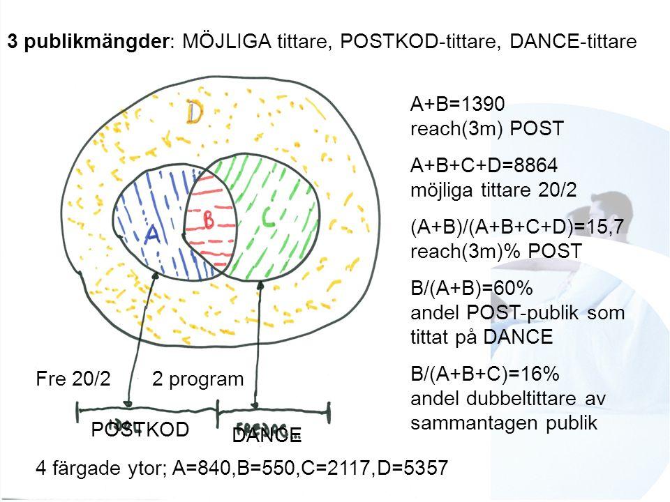 3 publikmängder: MÖJLIGA tittare, POSTKOD-tittare, DANCE-tittare 4 färgade ytor; A=840,B=550,C=2117,D=5357 A+B=1390 reach(3m) POST A+B+C+D=8864 möjliga tittare 20/2 (A+B)/(A+B+C+D)=15,7 reach(3m)% POST B/(A+B)=60% andel POST-publik som tittat på DANCE B/(A+B+C)=16% andel dubbeltittare av sammantagen publik Fre 20/2 2 program POSTKOD DANCE