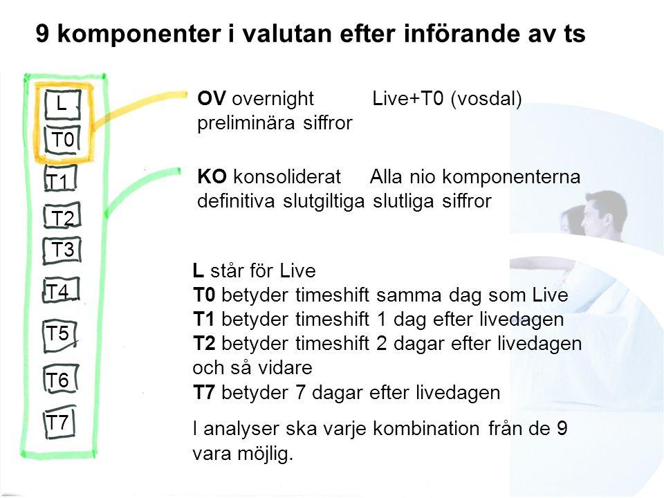 OV overnight Live+T0 (vosdal) preliminära siffror KO konsoliderat Alla nio komponenterna definitiva slutgiltiga slutliga siffror L T0 9 komponenter i valutan efter införande av ts T1 T2 T3 T4 T5 T6 T7 L står för Live T0 betyder timeshift samma dag som Live T1 betyder timeshift 1 dag efter livedagen T2 betyder timeshift 2 dagar efter livedagen och så vidare T7 betyder 7 dagar efter livedagen I analyser ska varje kombination från de 9 vara möjlig.
