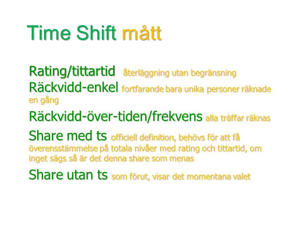 Rating/tittartid återläggning utan begränsning Räckvidd-enkel fortfarande bara unika personer räknade en gång Räckvidd-över-tiden/frekvens alla träffar räknas Share med ts officiell definition, behövs för att få överensstämmelse på totala nivåer med rating och tittartid, om inget sägs så är det denna share som menas Share utan ts som förut, visar det momentana valet Time Shift mått Time Shift mått f