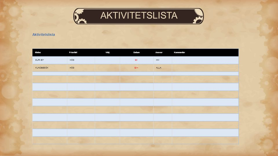 AKTIVITETSLISTA Aktivitetslista StatusPrioritetVäljDatumAnsvarKommentar SURVEY HÖG Q1 HM KUNDBESÖK HÖG Q1+ ALLA