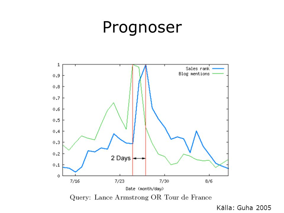 Prognoser Källa: Guha 2005