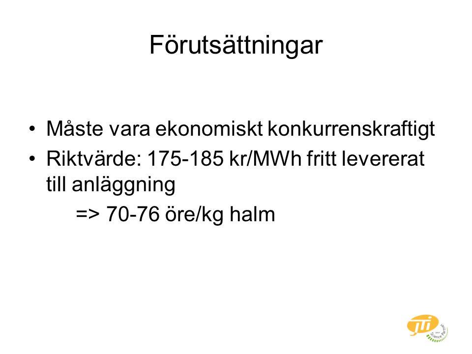 Förutsättningar Måste vara ekonomiskt konkurrenskraftigt Riktvärde: 175-185 kr/MWh fritt levererat till anläggning => 70-76 öre/kg halm