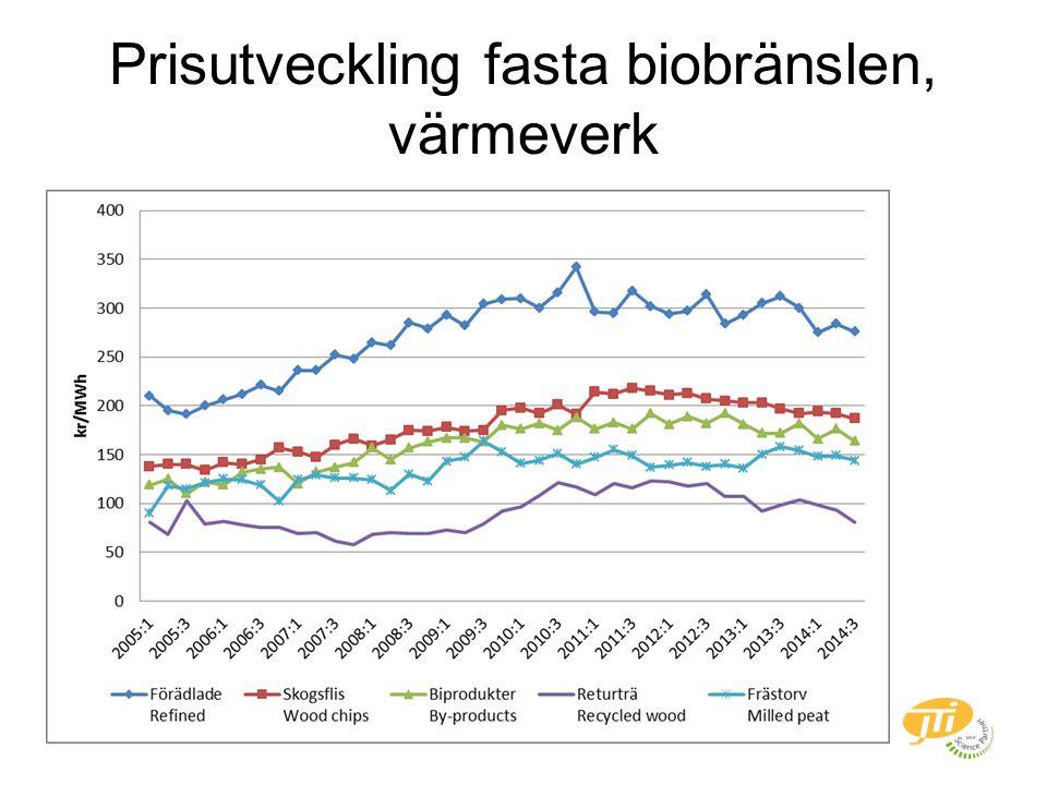 Prisutveckling fasta biobränslen, värmeverk