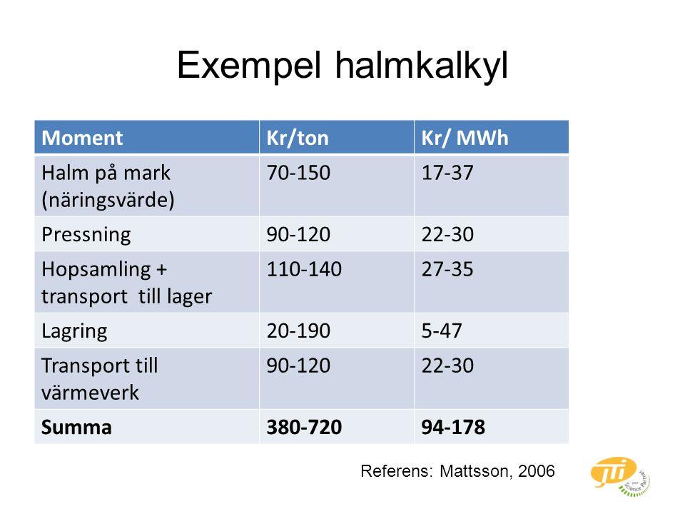 Exempel halmkalkyl MomentKr/tonKr/ MWh Halm på mark (näringsvärde) 70-15017-37 Pressning90-12022-30 Hopsamling + transport till lager 110-14027-35 Lagring20-1905-47 Transport till värmeverk 90-12022-30 Summa380-72094-178 Referens: Mattsson, 2006