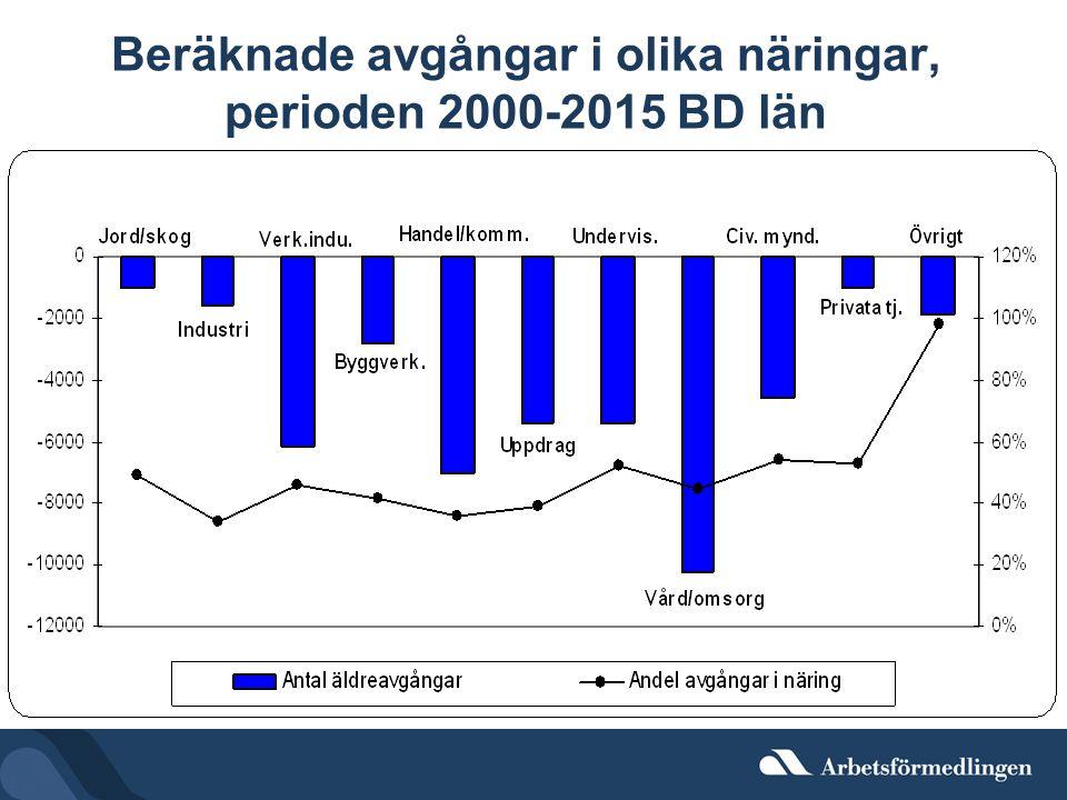 Beräknade avgångar i olika näringar, perioden 2000-2015 BD län