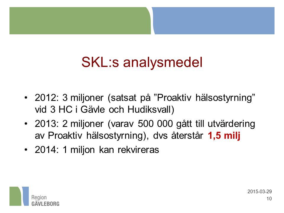SKL:s analysmedel 2012: 3 miljoner (satsat på Proaktiv hälsostyrning vid 3 HC i Gävle och Hudiksvall) 2013: 2 miljoner (varav 500 000 gått till utvärdering av Proaktiv hälsostyrning), dvs återstår 1,5 milj 2014: 1 miljon kan rekvireras 2015-03-29 10