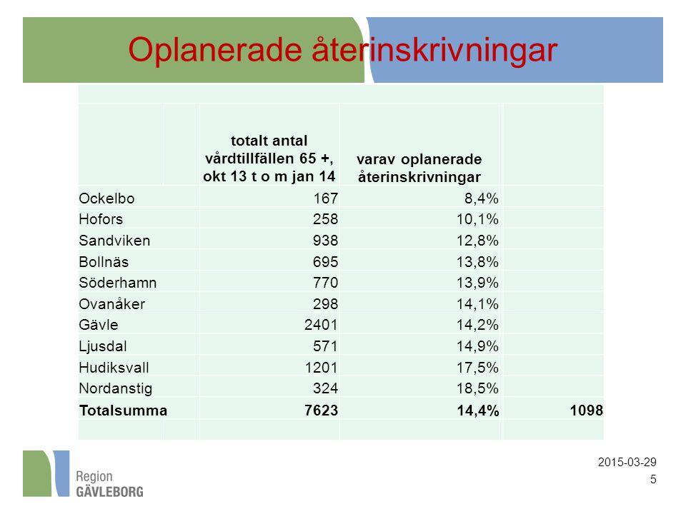 Oplanerade återinskrivningar totalt antal vårdtillfällen 65 +, okt 13 t o m jan 14 varav oplanerade återinskrivningar Ockelbo1678,4% Hofors25810,1% Sandviken93812,8% Bollnäs69513,8% Söderhamn77013,9% Ovanåker29814,1% Gävle240114,2% Ljusdal57114,9% Hudiksvall120117,5% Nordanstig32418,5% Totalsumma762314,4% 1098 2015-03-29 5