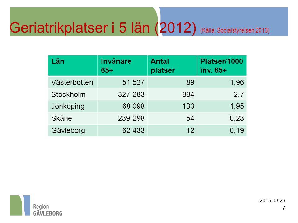 7 LänInvånare 65+ Antal platser Platser/1000 inv.