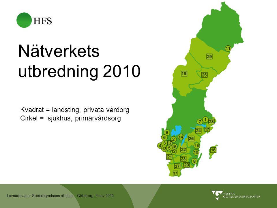 Levnadsvanor Socialstyrelsens riktlinjer Göteborg 9 nov 2010 Nätverkets utbredning 2010 Kvadrat = landsting, privata vårdorg Cirkel = sjukhus, primärvårdsorg