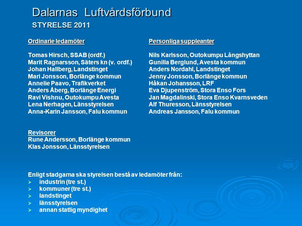 Dalarnas Luftvårdsförbund STYRELSE 2011 Ordinarie ledamöterPersonliga suppleanter Tomas Hirsch, SSAB (ordf.)Nils Karlsson, Outokumpu Långshyttan Marit