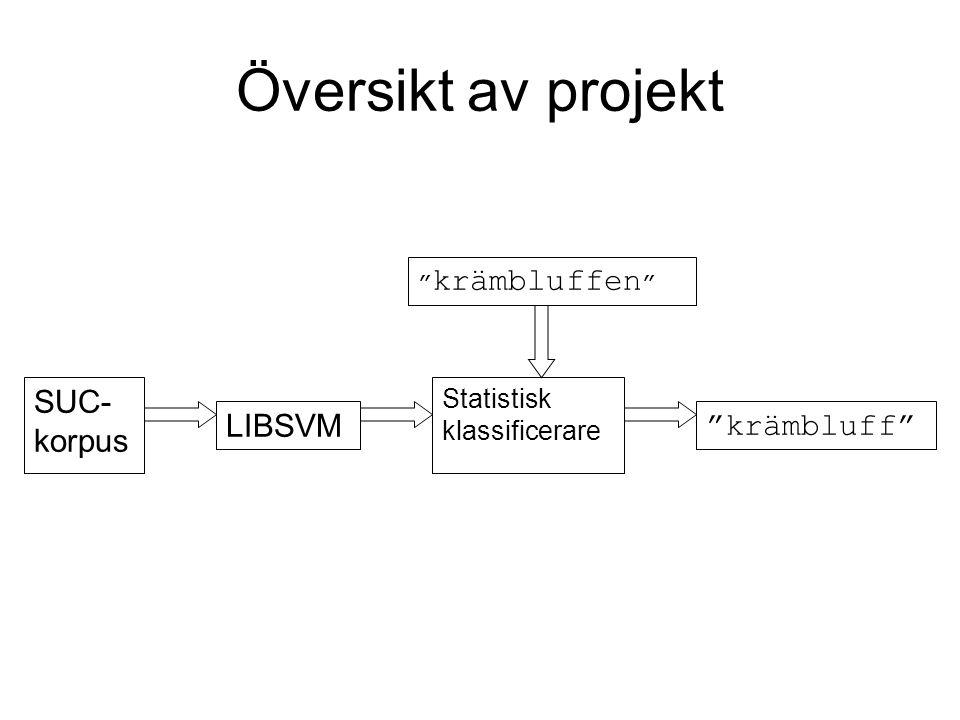 Beskrivning av klassificerare En klassificerare är en funktion som givet ett antal inparametrar ger en klass t ex en->0 i fallet krämbluffen LIBSVM – ett färdigskrivet program LIBSVM skapar en statistisk klassificerare utifrån ett antal exempel (träningsmängd) En statistisk algoritm försöker hitta en funktion som passar så bra som möjligt med träningsmängden.