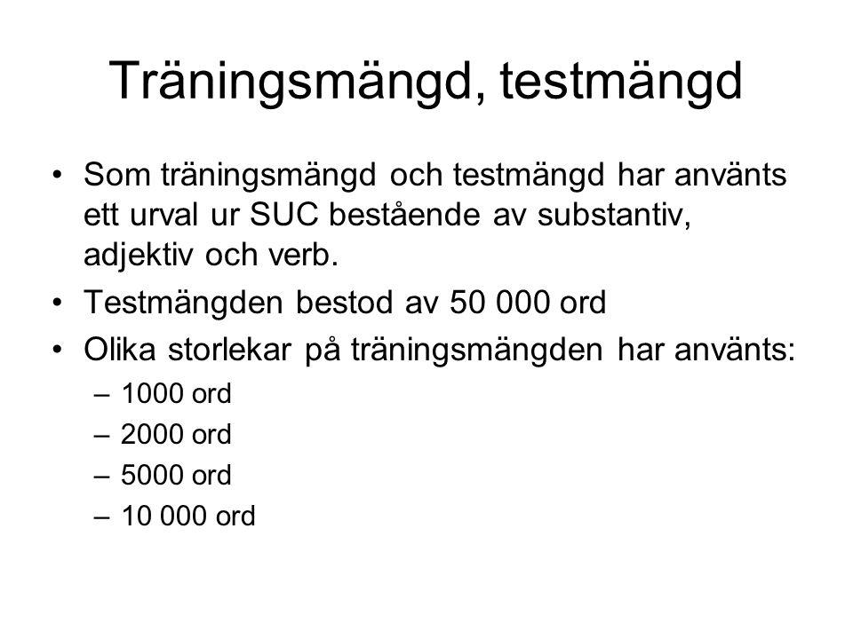 Träningsmängd, testmängd Som träningsmängd och testmängd har använts ett urval ur SUC bestående av substantiv, adjektiv och verb.