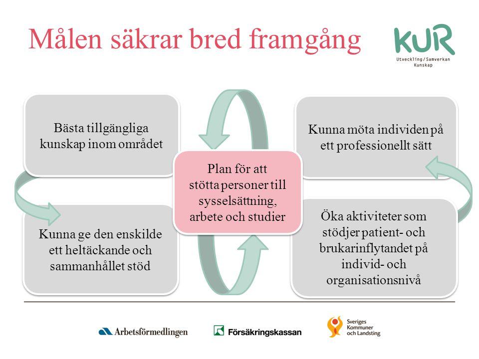 Medarbetare Plan för gemensamma samverkansformer Parallellt upplägg ger dubbel styrka Kompetens- utveckling för gemensam kunskapsgrund Ledning eller företrädare Använd befintliga samverkansstrukturer t ex samordnings- förbunden
