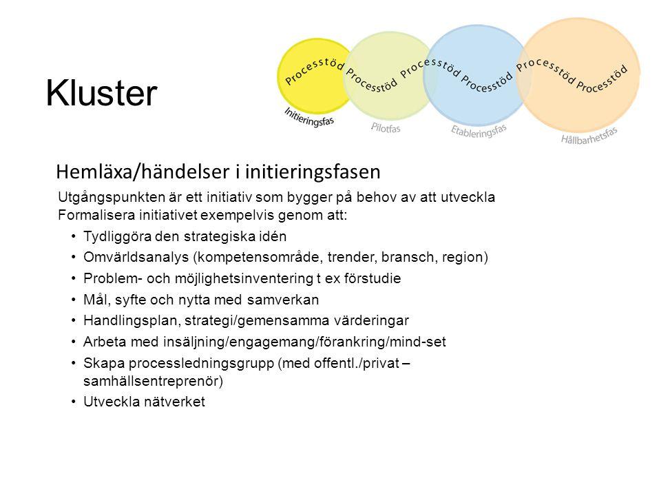 Kluster Hemläxa/händelser i initieringsfasen Utgångspunkten är ett initiativ som bygger på behov av att utveckla Formalisera initiativet exempelvis genom att: Tydliggöra den strategiska idén Omvärldsanalys (kompetensområde, trender, bransch, region) Problem- och möjlighetsinventering t ex förstudie Mål, syfte och nytta med samverkan Handlingsplan, strategi/gemensamma värderingar Arbeta med insäljning/engagemang/förankring/mind-set Skapa processledningsgrupp (med offentl./privat – samhällsentreprenör) Utveckla nätverket