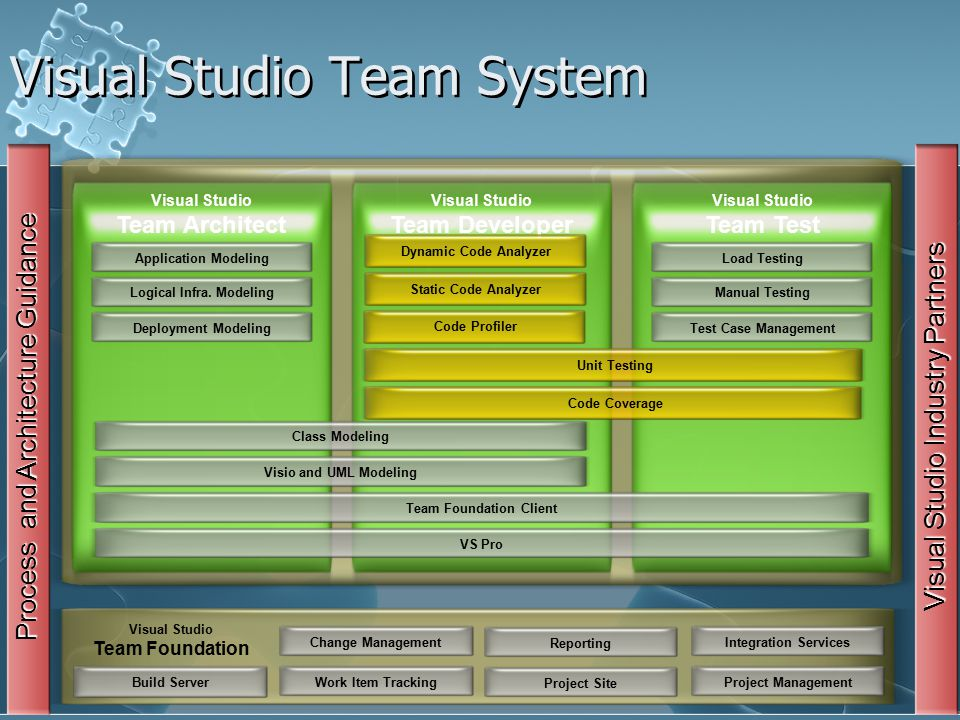 Visual Studio Team System Change ManagementWork Item Tracking ReportingProject Site Visual Studio Team Foundation Integration ServicesProject Management Process and Architecture Guidance Visual Studio Team Architect Visio and UML ModelingTeam Foundation Client VS ProClass Modeling Load TestingManual Testing Test Case Management Application Modeling Logical Infra.