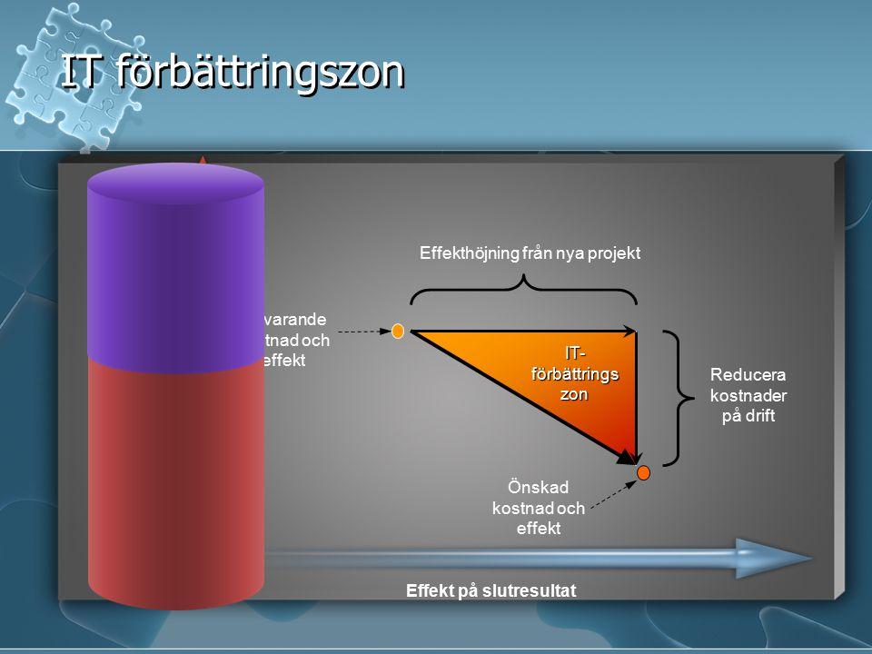 IT-förbättringszon IT förbättringszon Kostnad Effekthöjning från nya projekt Reducera kostnader på drift Effekt på slutresultat Nuvarande kostnad och effekt Önskad kostnad och effekt