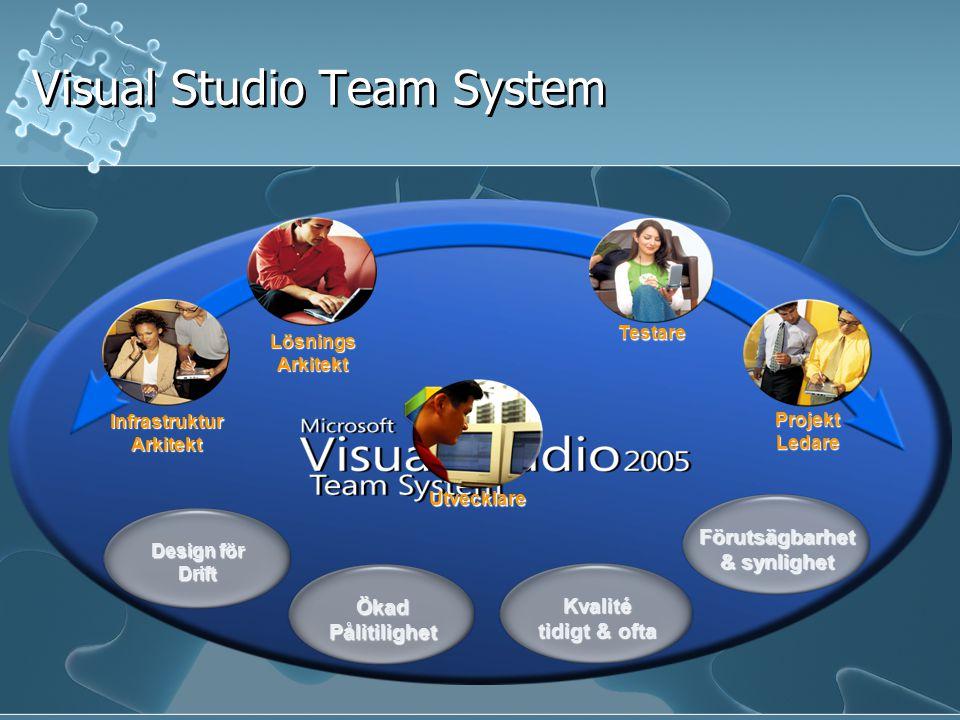 Visual Studio Team System Ökad Pålitilighet Kvalité tidigt & ofta Förutsägbarhet & synlighet Design för Drift Projekt Ledare Lösnings Arkitekt Utvecklare Testare Infrastruktur Arkitekt