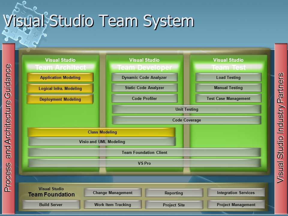 Visual Studio Team System Change ManagementWork Item Tracking ReportingProject Site Visual Studio Team Foundation Integration ServicesProject Management Process and Architecture Guidance Dynamic Code Analyzer Visual Studio Team Architect Static Code AnalyzerCode Profiler Unit Testing Code Coverage Visio and UML ModelingTeam Foundation Client VS Pro Load TestingManual Testing Test Case Management Application Modeling Logical Infra.
