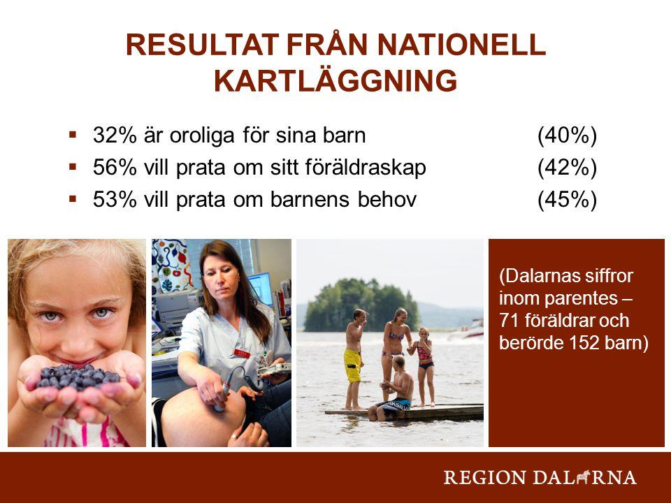 RESULTAT FRÅN NATIONELL KARTLÄGGNING  32% är oroliga för sina barn (40%)  56% vill prata om sitt föräldraskap (42%)  53% vill prata om barnens behov (45%) (Dalarnas siffror inom parentes – 71 föräldrar och berörde 152 barn)