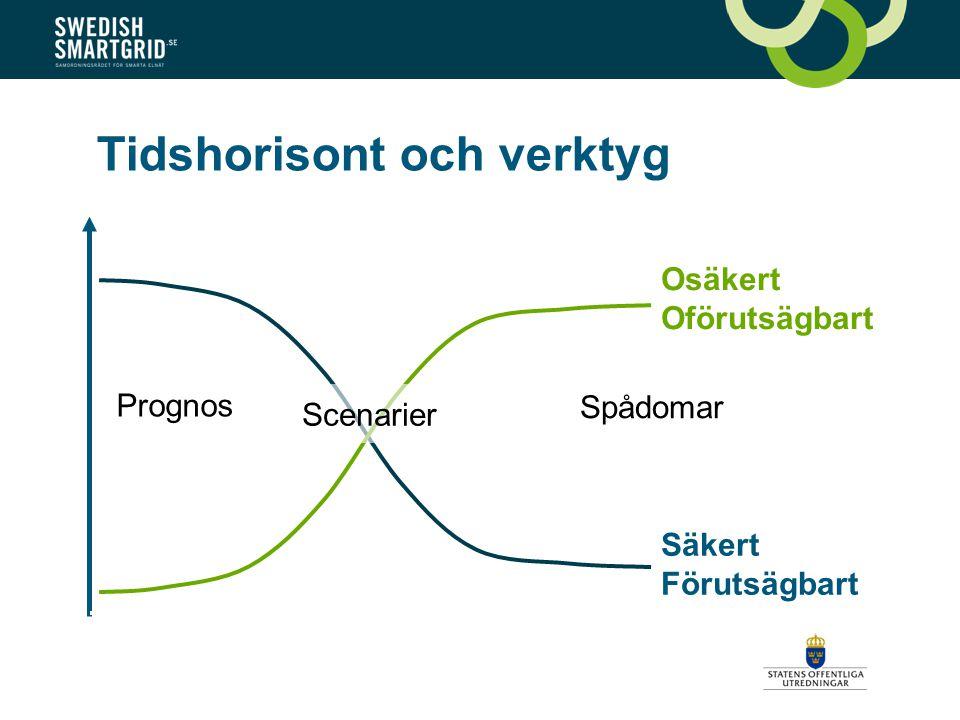 Säkert Förutsägbart Osäkert Oförutsägbart Tidshorisont och verktyg Prognos Spådomar Scenarier
