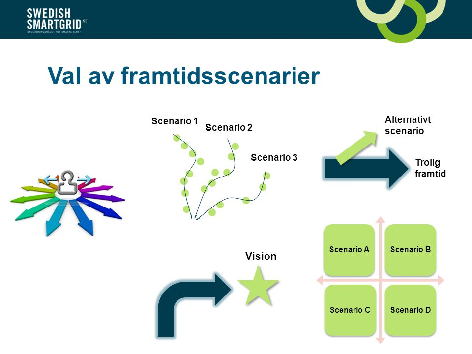 Val av framtidsscenarier Scenario AScenario BScenario CScenario D Scenario 1 Scenario 2 Scenario 3 Trolig framtid Alternativt scenario Vision