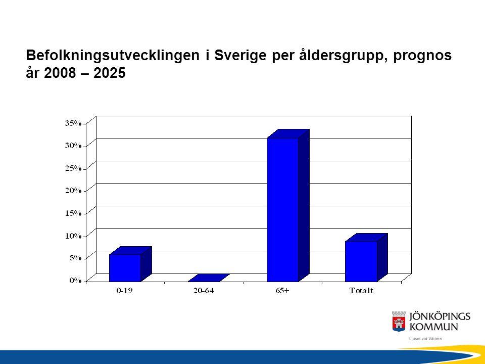 Befolkningsutvecklingen i Sverige per åldersgrupp, prognos år 2008 – 2025