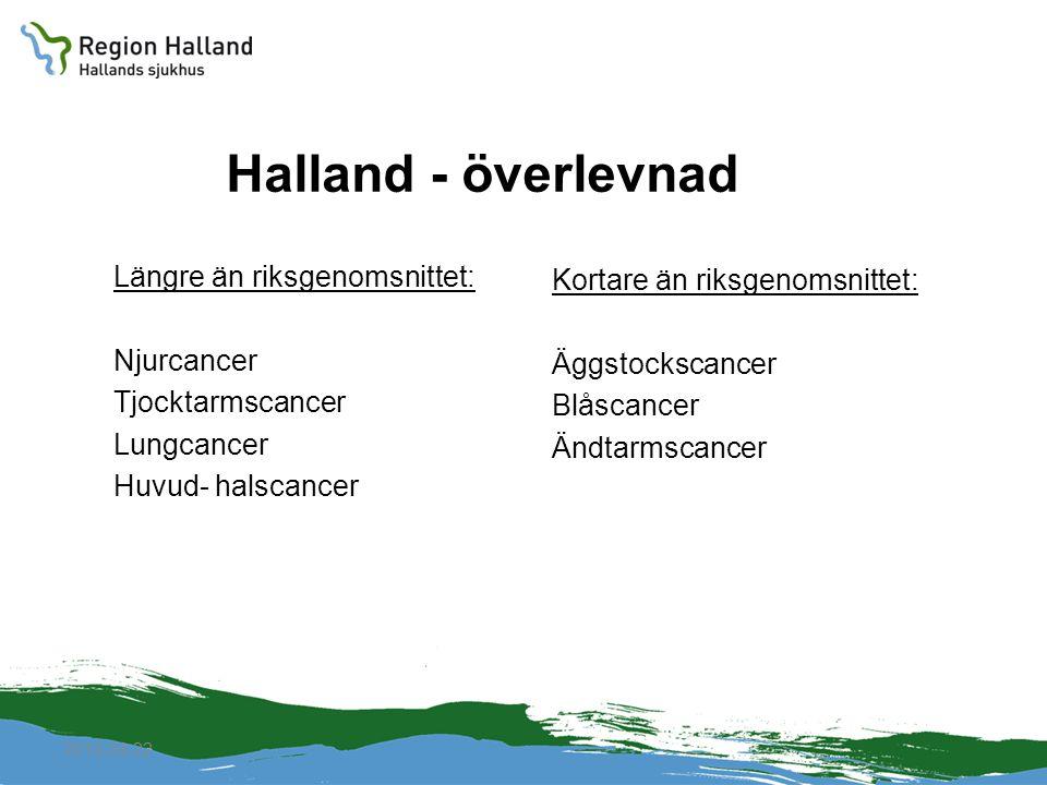 2010-04-22 Halland - överlevnad Längre än riksgenomsnittet: Njurcancer Tjocktarmscancer Lungcancer Huvud- halscancer Kortare än riksgenomsnittet: Äggs