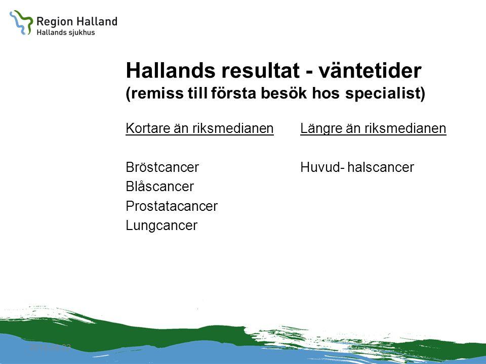 2010-04-22 Hallands resultat - väntetider (remiss till första besök hos specialist) Kortare än riksmedianen Bröstcancer Blåscancer Prostatacancer Lung