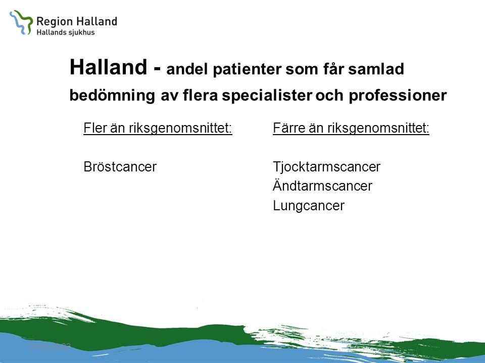 2010-04-22 Halland - andel patienter som får samlad bedömning av flera specialister och professioner Fler än riksgenomsnittet: Bröstcancer Färre än ri