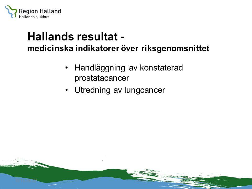 2010-04-22 Hallands resultat - medicinska indikatorer över riksgenomsnittet Handläggning av konstaterad prostatacancer Utredning av lungcancer