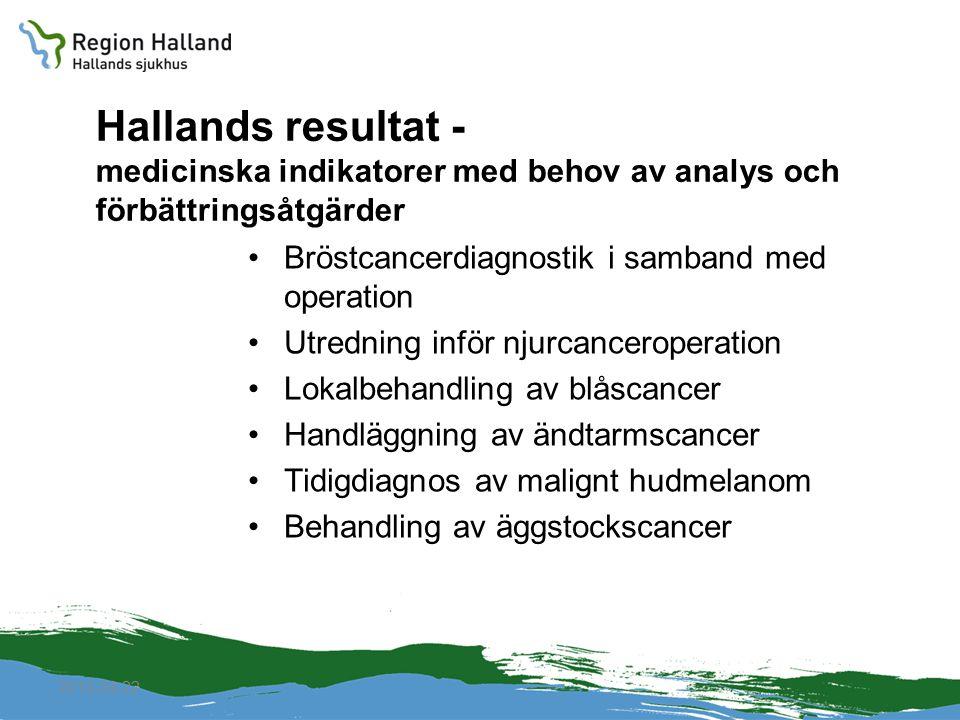 2010-04-22 Hallands resultat - medicinska indikatorer med behov av analys och förbättringsåtgärder Bröstcancerdiagnostik i samband med operation Utred