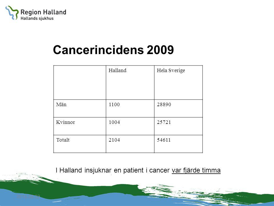 2010-04-22 Cancerincidens 2009 HallandHela Sverige Män110028890 Kvinnor100425721 Totalt210454611 I Halland insjuknar en patient i cancer var fjärde ti