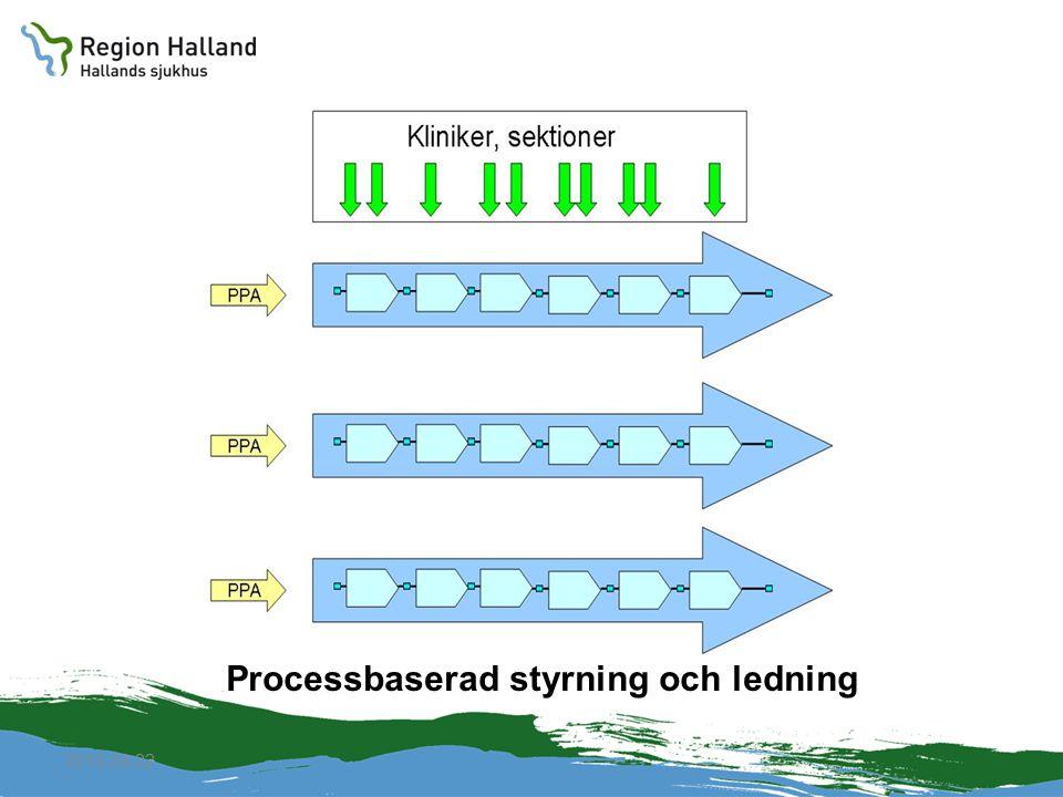 2010-04-22 Processbaserad styrning och ledning