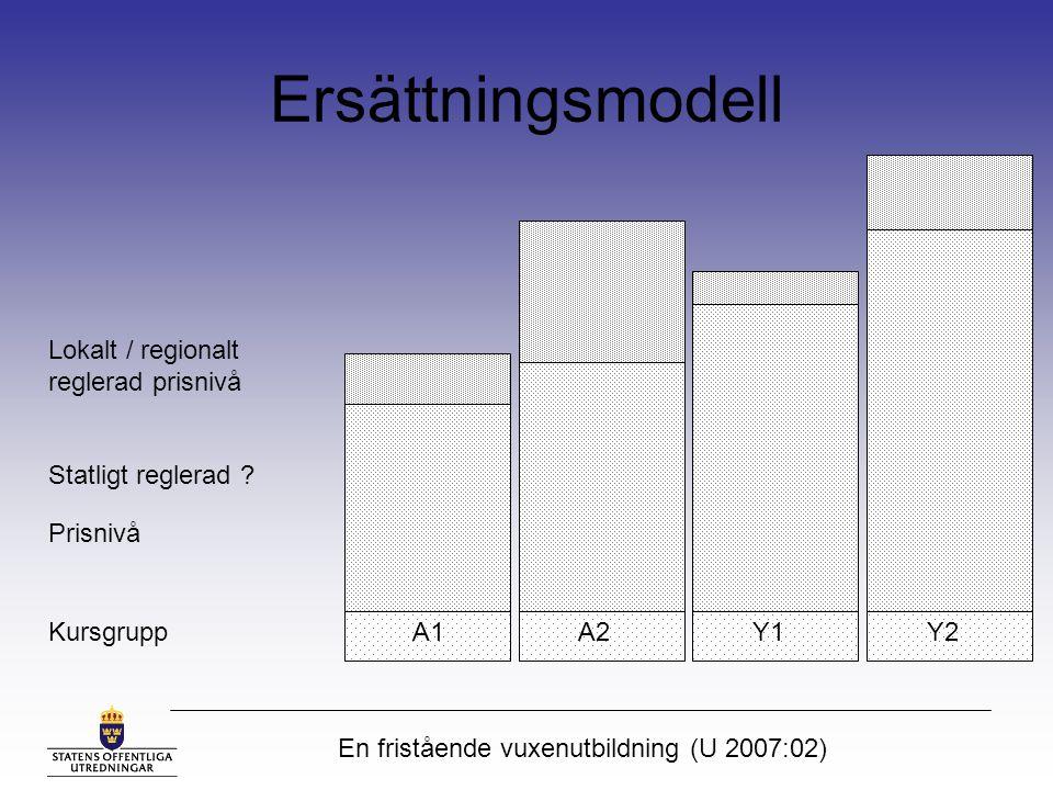 En fristående vuxenutbildning (U 2007:02) Ersättningsmodell Kursgrupp Prisnivå Lokalt / regionalt reglerad prisnivå A1A2Y1Y2 Statligt reglerad