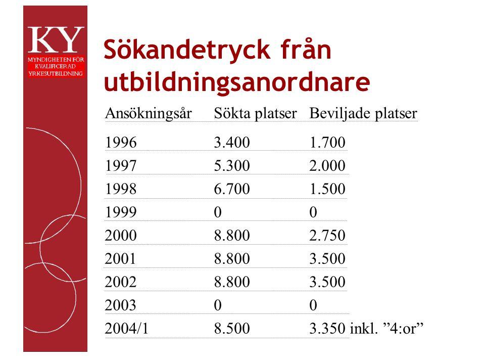 Sökandetryck från utbildningsanordnare Fakta AnsökningsårSökta platserBeviljade platser 19963.4001.700 19975.3002.000 19986.7001.500 199900 20008.8002.750 20018.8003.500 20028.8003.500 200300 2004/18.5003.350 inkl.