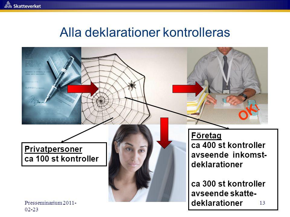 Presseminarium 2011- 02-23 13 Alla deklarationer kontrolleras OK ! Företag ca 400 st kontroller avseende inkomst- deklarationer ca 300 st kontroller a