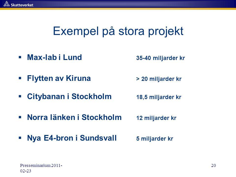 Presseminarium 2011- 02-23 20 Exempel på stora projekt  Max-lab i Lund 35-40 miljarder kr  Flytten av Kiruna > 20 miljarder kr  Citybanan i Stockho