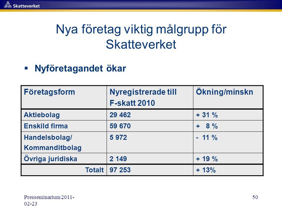Presseminarium 2011- 02-23 50 Nya företag viktig målgrupp för Skatteverket  Nyföretagandet ökar FöretagsformNyregistrerade till F-skatt 2010 Ökning/m